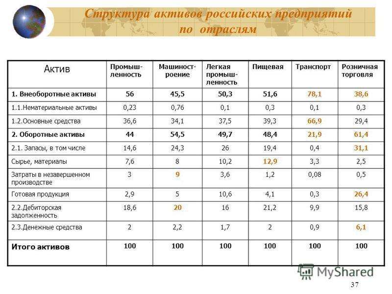 37 Структура активов российских предприятий по отраслям Актив Промыш- ленность Машиност- роение Легкая промыш- ленность Пищевая ТранспортРозничная торговля 1. Внеоборотные активы 5645,550,351,678,138,6 1.1. Нематериальные активы 0,230,760,10,30,10,3