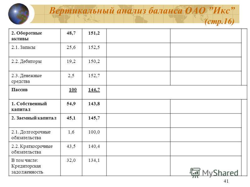 41 Вертикальный анализ баланса ОАО Икс (стр.16) 2. Оборотные активы 48,7151,2 2.1. Запасы 25,6152,5 2.2. Дебиторы 19,2150,2 2.3. Денежные средства 2,5152,7 Пассив 100144,7 1. Собственный капитал 54,9143,8 2. Заемный капитал 45,1145,7 2.1. Долгосрочны