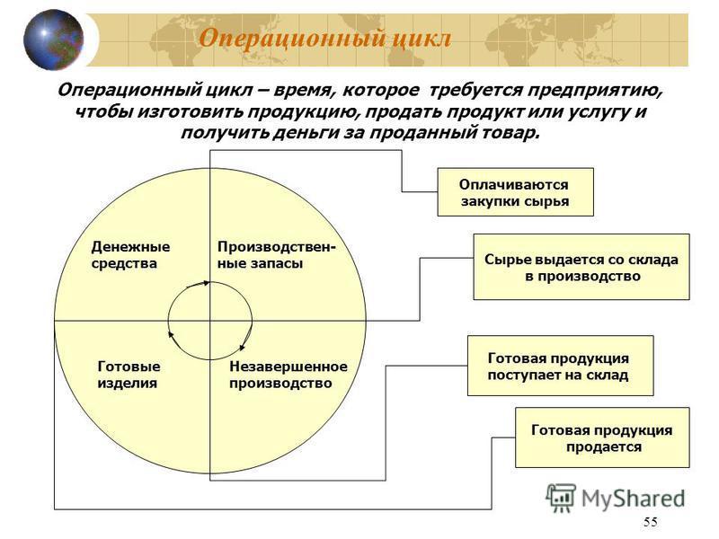 55 Операционный цикл Операционный цикл – время, которое требуется предприятию, чтобы изготовить продукцию, продать продукт или услугу и получить деньги за проданный товар. Производствен- ные запасы Незавершенное производство Готовые изделия Денежные