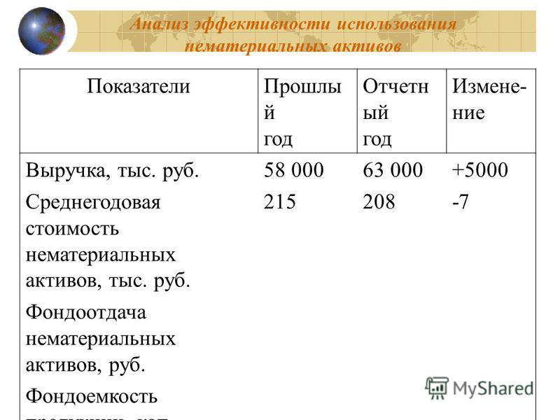 88 Анализ эффективности использования нематериальных активов Показатели Прошлы й год Отчетн ый год Измене- ние Выручка, тыс. руб.58 00063 000+5000 Среднегодовая стоимость нематериальных активов, тыс. руб. 215208-7 Фондоотдача нематериальных активов,