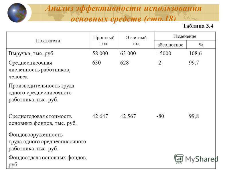 92 Анализ эффективности использования основных средств (стр.18) Показатели Прошлый год Отчетный год Изменение абсолютное% Выручка, тыс. руб.58 00063 000+5000108,6 Среднесписочная численность работников, человек 630628-299,7 Производительность труда о