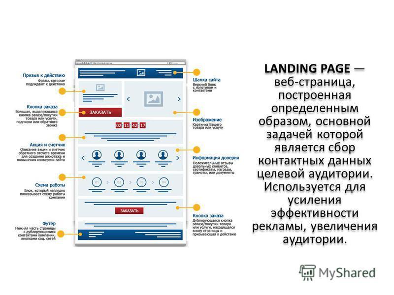 LANDING PAGE веб-страница, построенная определенным образом, основной задачей которой является сбор контактных данных целевой аудитории. Используется для усиления эффективности рекламы, увеличения аудитории.