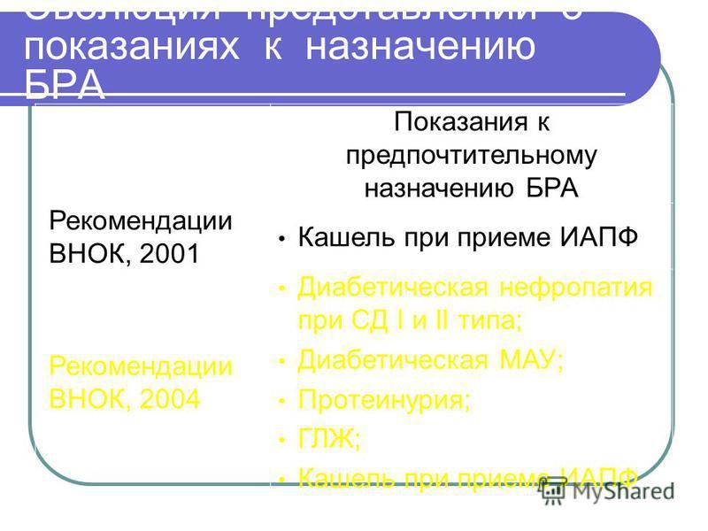 Эволюция представлений о показаниях к назначению БРА Показания к предпочтительному назначению БРА Рекомендации ВНОК, 2001 Кашель при приеме ИАПФ Рекомендации ВНОК, 2004 Диабетическая нефропатия при СД I и II типа; Диабетическая МАУ; Протеинурия; ГЛЖ;