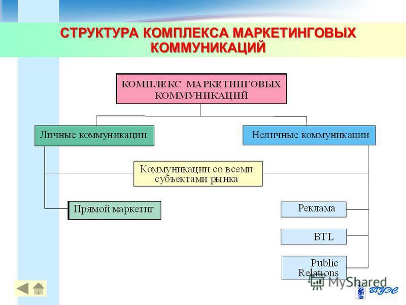 СТРУКТУРА КОМПЛЕКСА МАРКЕТИНГОВЫХ КОММУНИКАЦИЙ 19