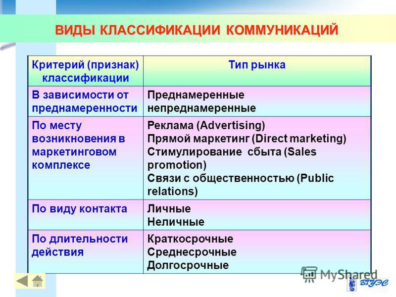 ВИДЫ КЛАССИФИКАЦИИ КОММУНИКАЦИЙ Критерий (признак) классификации Тип рынка В зависимости от преднамеренности Преднамеренные непреднамеренные По месту возникновения в маркетинговом комплексе Реклама (Advertising) Прямой маркетинг (Direct marketing) Ст