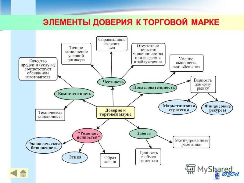 ЭЛЕМЕНТЫ ДОВЕРИЯ К ТОРГОВОЙ МАРКЕ 12