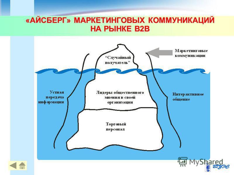 «АЙСБЕРГ» МАРКЕТИНГОВЫХ КОММУНИКАЦИЙ НА РЫНКЕ B2B 17
