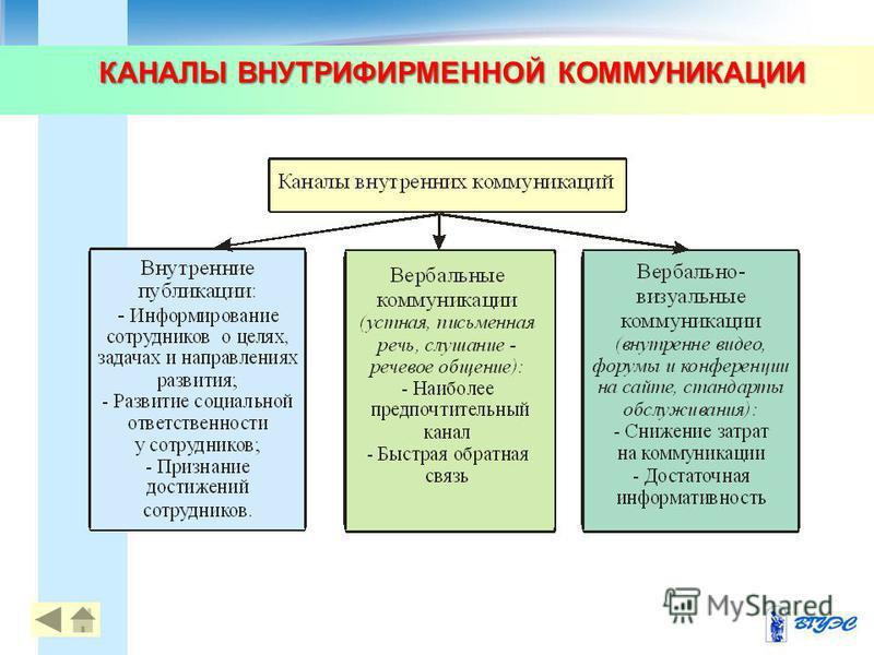 КАНАЛЫ ВНУТРИФИРМЕННОЙ КОММУНИКАЦИИ 77