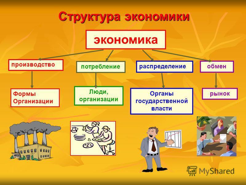 Структура экономики экономика производство потребление распределение обмен Формы Организации Люди, организации Органы государственной власти рынок