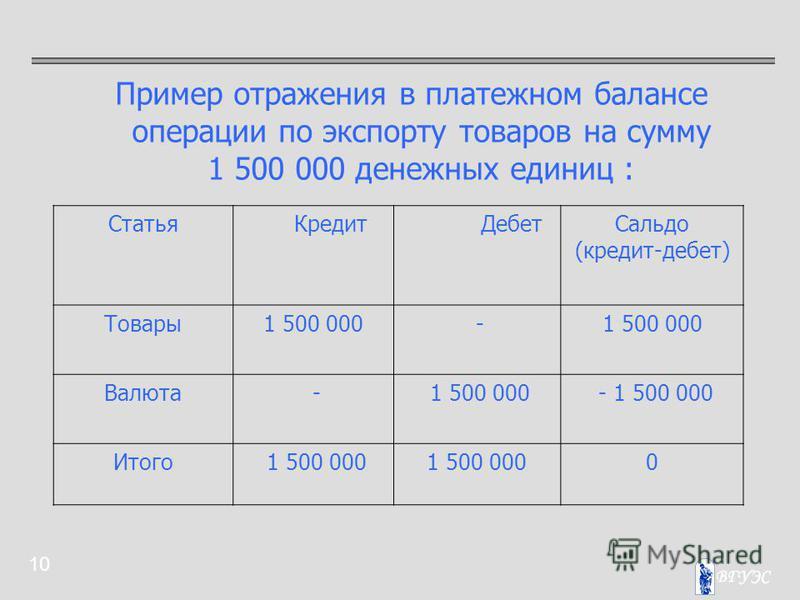 10 Пример отражения в платежном балансе операции по экспорту товаров на сумму 1 500 000 денежных единиц : Статья Кредит Дебет Сальдо (кредит-дебет) Товары 1 500 000 - Валюта - 1 500 000 - 1 500 000 Итого 1 500 000 0
