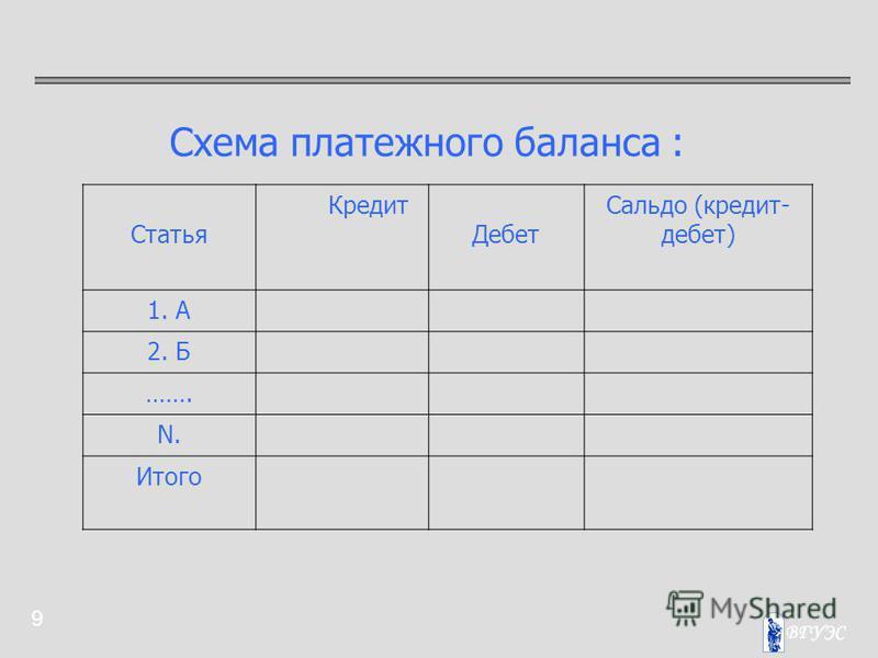 9 Схема платежного баланса : Статья Кредит Дебет Сальдо (кредит- дебет) 1. А 2. Б ……. N. Итого