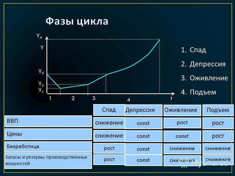 Y t Y4Y4 Y1Y1 Y3Y3 Y2Y2 123 4 1. Спад 2. Депрессия 3. Оживление 4. Подъем Спад Депрессия Оживление Подъем ВВП снижение const рост Цены снижение const рост Безработица рост const снижение Запасы и резервы производственных мощностей рост const снижение