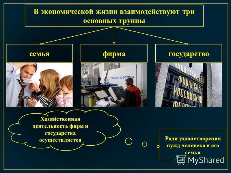В экономической жизни взаимодействуют три основных группы семья фирма государство Хозяйственная деятельность фирм и государства осуществляется Ради удовлетворения нужд человека и его семьи