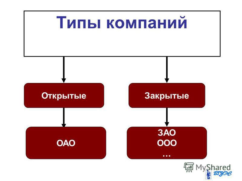 Типы компаний Закрытые Открытые ОАО ЗАО ООО …