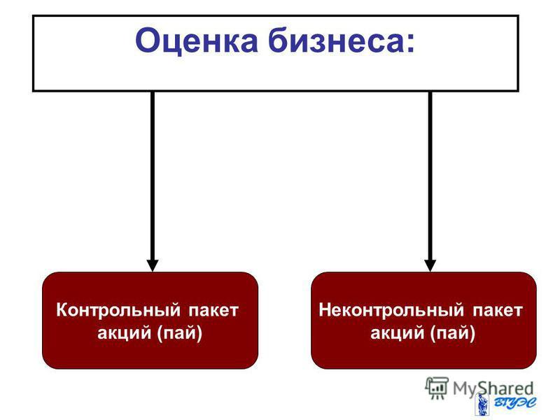 Оценка бизнеса: Контрольный пакет акций (пай) Неконтрольный пакет акций (пай)