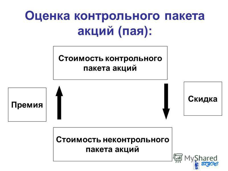 Оценка контрольного пакета акций (пая): Стоимость контрольного пакета акций Стоимость неконтрольного пакета акций Скидка Премия