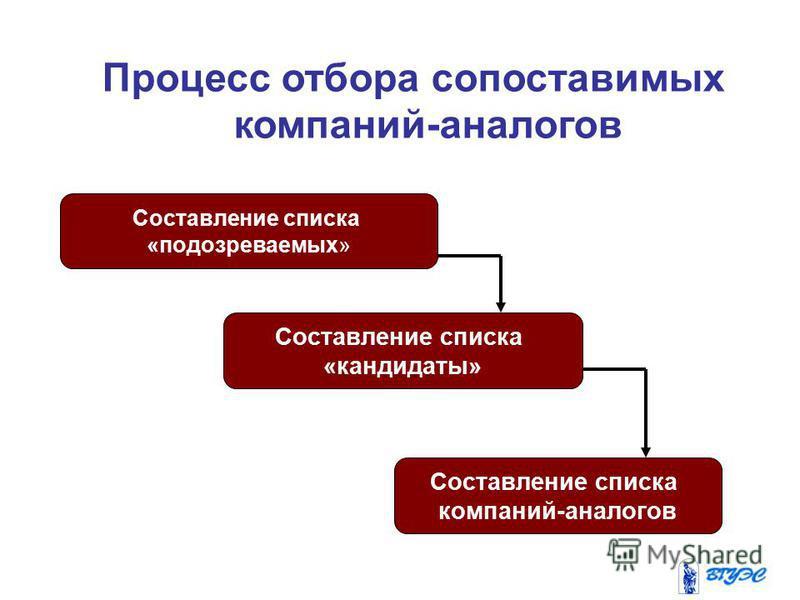 Составление списка «подозреваемых» Составление списка «кандидаты» Составление списка компаний-аналогов Процесс отбора сопоставимых компаний-аналогов