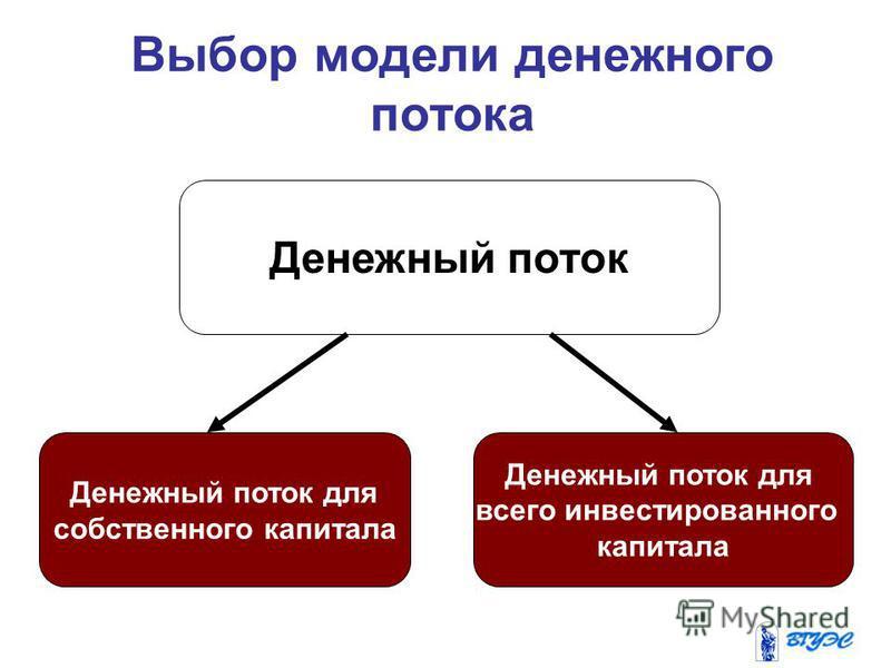 Выбор модели денежного потока Денежный поток для собственного капитала Денежный поток для всего инвестированного капитала Денежный поток