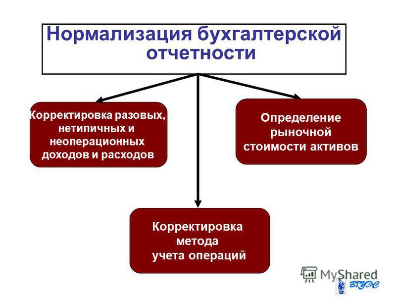 Нормализация бухгалтерской отчетности Корректировка разовых, нетипичных и неоперационных доходов и расходов Корректировка метода учета операций Определение рыночной стоимости активов