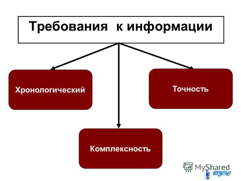 Требования к информации Хронологический Комплексность Точность