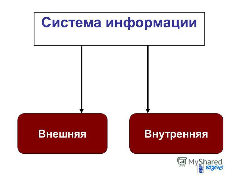 Система информации Внешняя Внутренняя