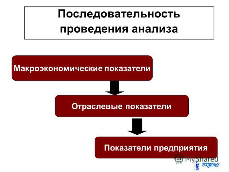 Последовательность проведения анализа Макроэкономические показатели Отраслевые показатели Показатели предприятия