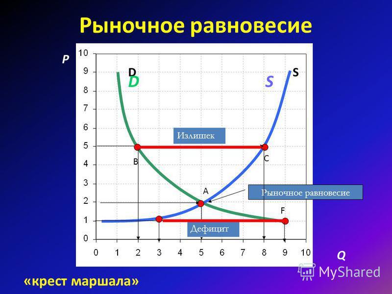 Рыночное равновесие Рыночное равновесие – равенство спроса и предложения на рынке определенного товара Рыночное равновесие характеризуют два показателя: Равновесное количество – равенство величины спроса величине предложения (5 ед.) Равновесная цена