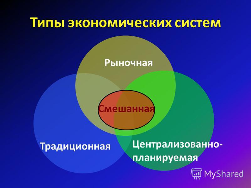 Экономические системы способ организации производства, распределения и потребления, основанный на существующих отношениях собственности