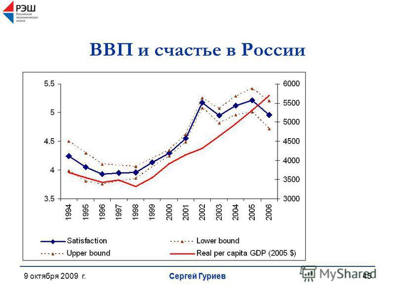 9 октября 2009 г. Сергей Гуриев 45 ВВП и счастье в России