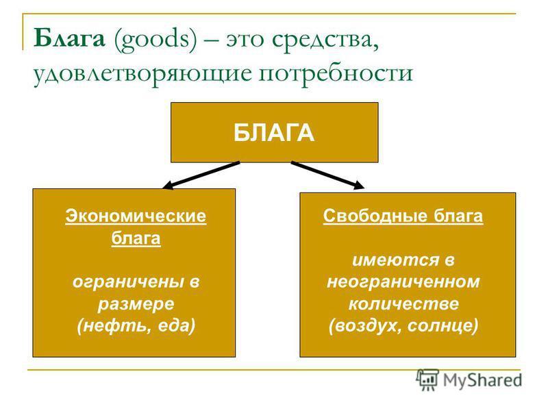 Блага (goods) – это средства, удовлетворяющие потребности БЛАГА Экономические блага ограничены в размере (нефть, еда) Свободные блага имеются в неограниченном количестве (воздух, солнце)