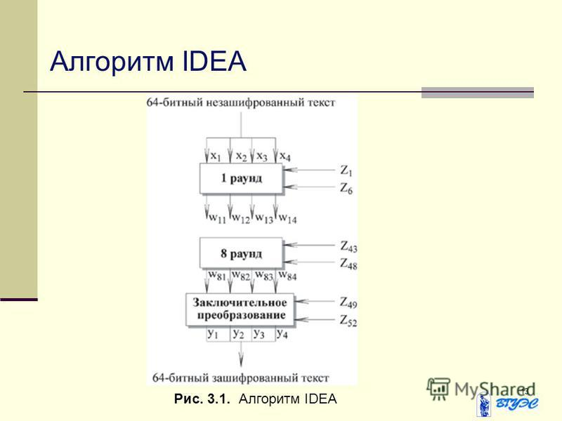 13 Алгоритм IDEA Рис. 3.1. Алгоритм IDEA