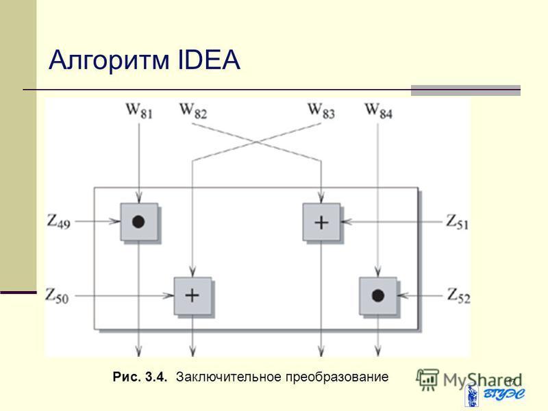 17 Алгоритм IDEA Рис. 3.4. Заключительное преобразование