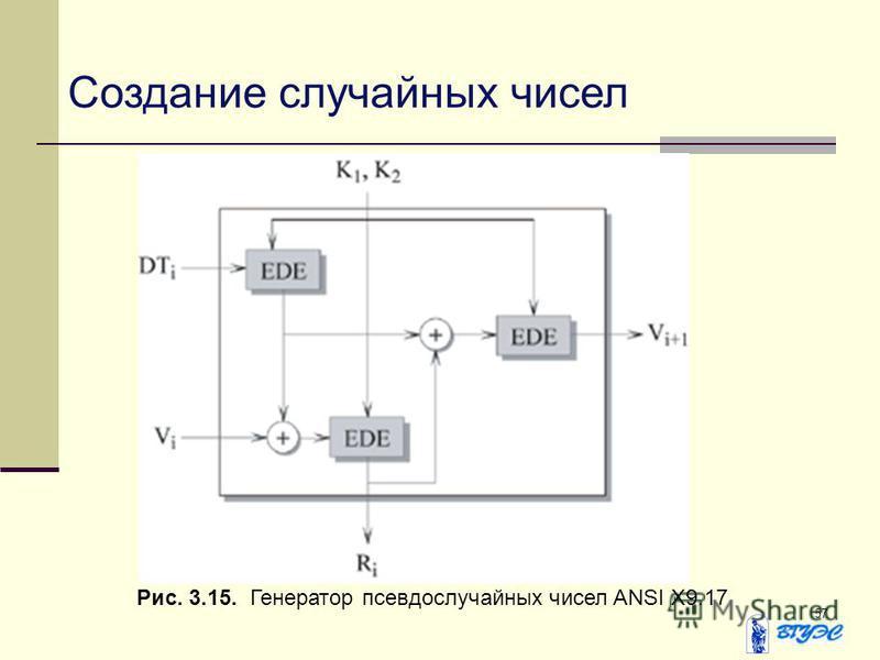57 Рис. 3.15. Генератор псевдослучайных чисел ANSI X9.17 Создание случайных чисел