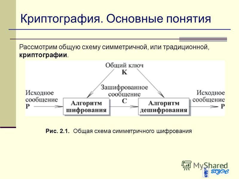 2 Криптография. Основные понятия Рассмотрим общую схему симметричной, или традиционной, криптографии. Рис. 2.1. Общая схема симметричного шифрования