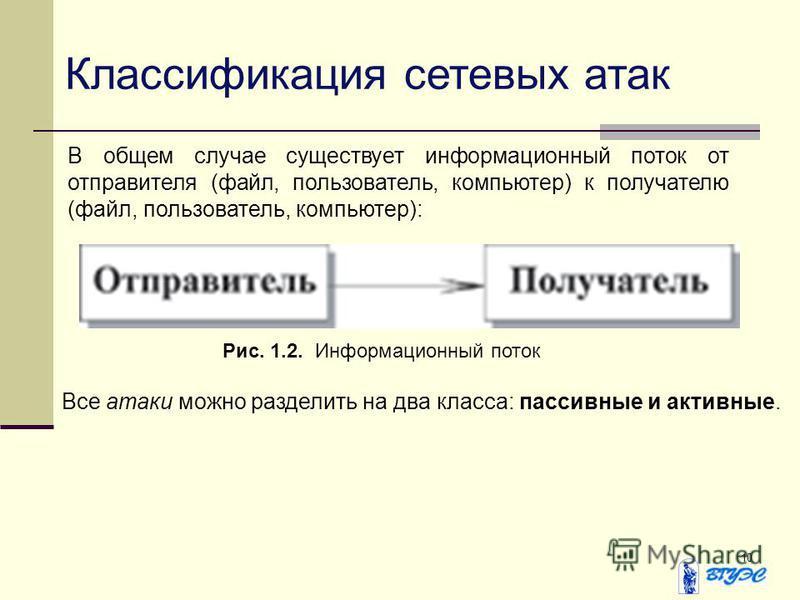 10 Классификация сетевых атак В общем случае существует информационный поток от отправителя (файл, пользователь, компьютер) к получателю (файл, пользователь, компьютер): Рис. 1.2. Информационный поток Все атаки можно разделить на два класса: пассивны