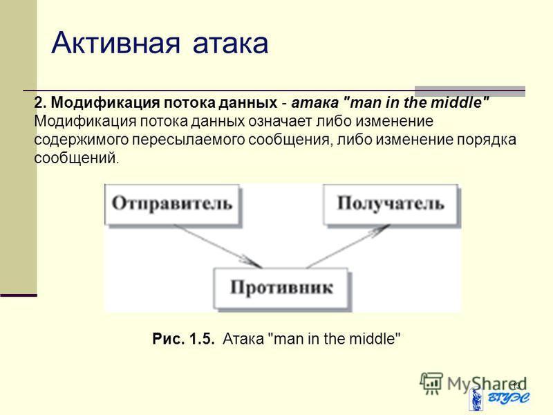 13 Активная атака 2. Модификация потока данных - атака man in the middle Модификация потока данных означает либо изменение содержимого пересылаемого сообщения, либо изменение порядка сообщений. Рис. 1.5. Атака man in the middle