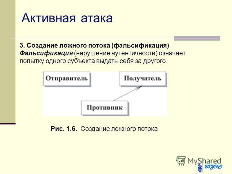14 Активная атака 3. Создание ложного потока (фальсификация) Фальсификация (нарушение аутентичности) означает попытку одного субъекта выдать себя за другого. Рис. 1.6. Создание ложного потока