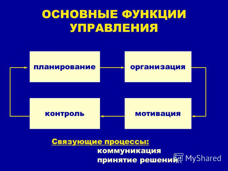 ОСНОВНЫЕ ФУНКЦИИ УПРАВЛЕНИЯ планирование организация мотивация контроль Связующие процессы: коммуникация принятие решений