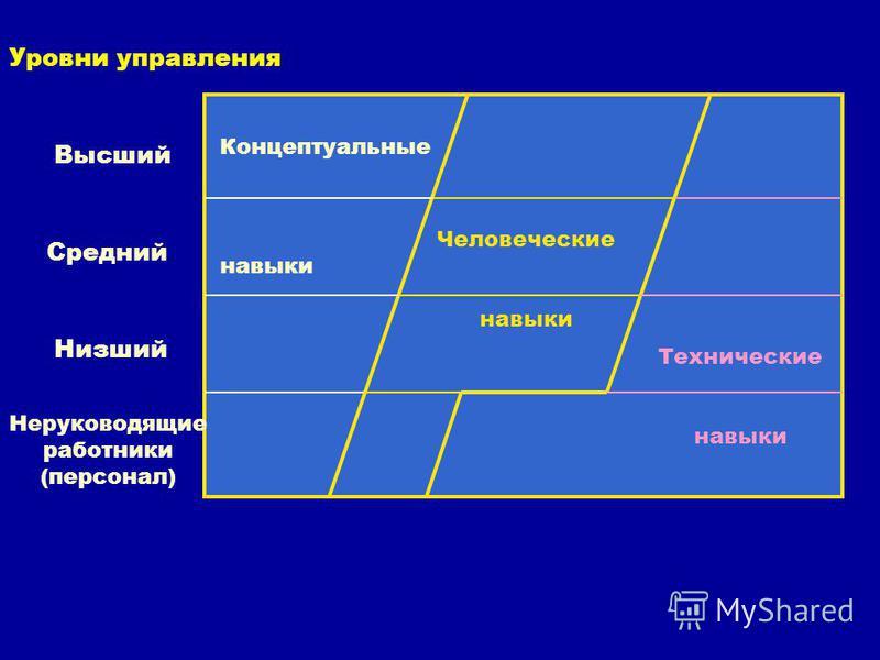 Концептуальные навыки Человеческие навыки Технические навыки Уровни управления Высший Средний Низший Неруководящие работники (персонал)