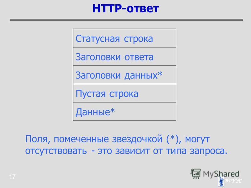 17 HTTP-ответ Статусная строка Заголовки ответа Заголовки данных* Пустая строка Данные* Поля, помеченные звездочкой (*), могут отсутствовать - это зависит от типа запроса.