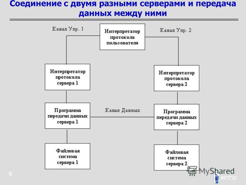 9 Соединение с двумя разными серверами и передача данных между ними