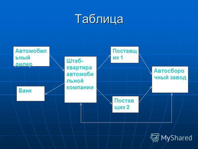 Таблица Автомобил ьный дилер Банк Штаб- квартира автомобильной компании Поставщ ик 1 Постав щик 2 Автосборо чный завод