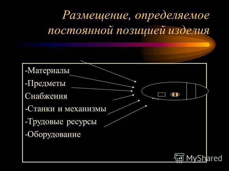 Размещение, определяемое постоянной позицией изделия -Материалы -Предметы Снабжения Корабль -Станки и механизмы -Трудовые ресурсы -Оборудование