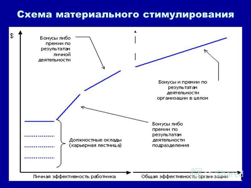 Схема материального стимулирования