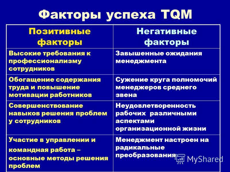 Факторы успеха TQM Позитивные факторы Негативные факторы Высокие требования к профессионализму сотрудников Завышенные ожидания менеджмента Обогащение содержания труда и повышение мотивации работников Сужение круга полномочий менеджеров среднего звена