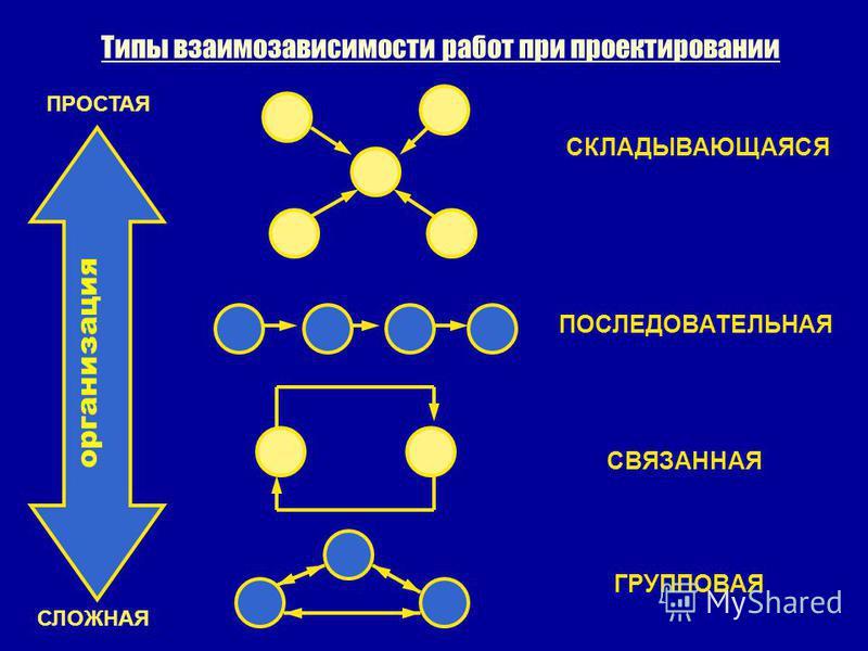 Типы взаимозависимости работ при проектировании организация СЛОЖНАЯ ПРОСТАЯ СКЛАДЫВАЮЩАЯСЯ ПОСЛЕДОВАТЕЛЬНАЯ СВЯЗАННАЯ ГРУППОВАЯ