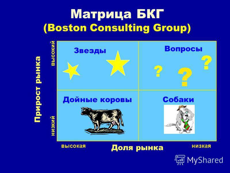 Матрица БКГ (Boston Consulting Group) ? ? ? Звезды Вопросы Дойные коровы Собаки Доля рынка Прирост рынка высокая низкая низкий высокий