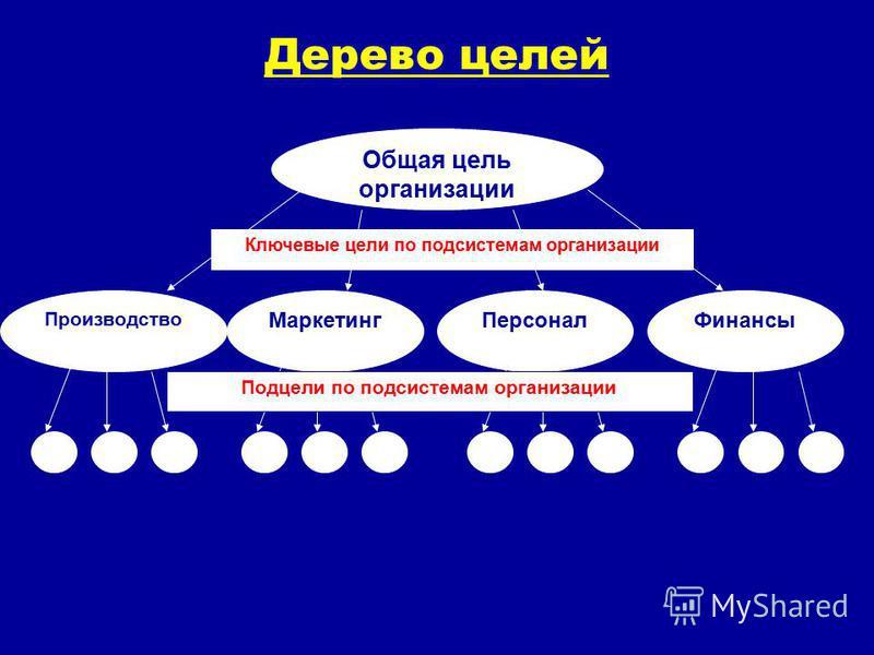Дерево целей Общая цель организации Ключевые цели по подсистемам организации Производство Маркетинг ФинансыПерсонал Подцели по подсистемам организации