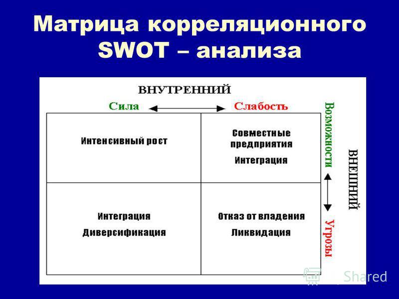 Матрица корреляционного SWOT – анализа