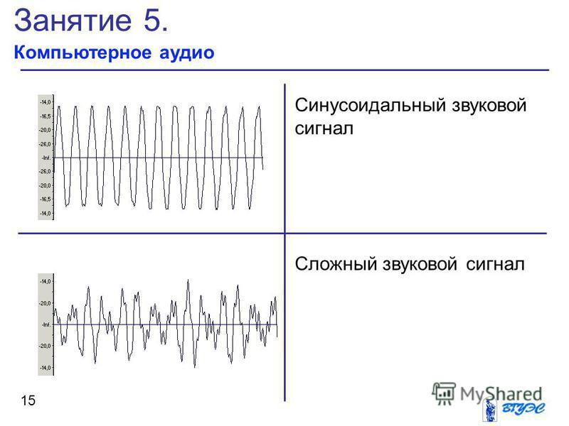 Занятие 5. Компьютерное аудио 15 Синусоидальный звуковой сигнал Сложный звуковой сигнал